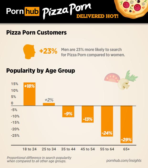 pizza-searches-2