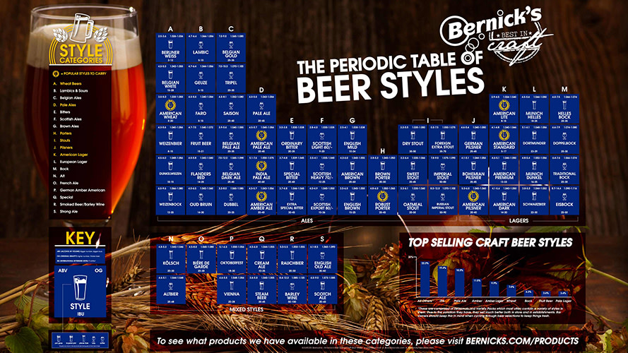 Periodic table of beer styles is what every classroom needs first why should you be privy to the bitterness and alcohol content of beer styles well if youve got the necessary info on types of beer and you know you like urtaz Image collections
