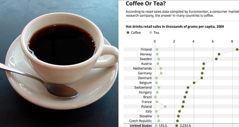Infographic: Coffee vs. Tea Consumption Around the World