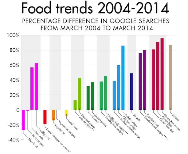 popularity of fast food production Take a look at the top food industry trends food & beverage brands, manufacturers, wholesalers, and distributors should be paying attention to this year take a look at the top food industry trends food & beverage brands, manufacturers, wholesalers, and distributors should be paying attention to this year.