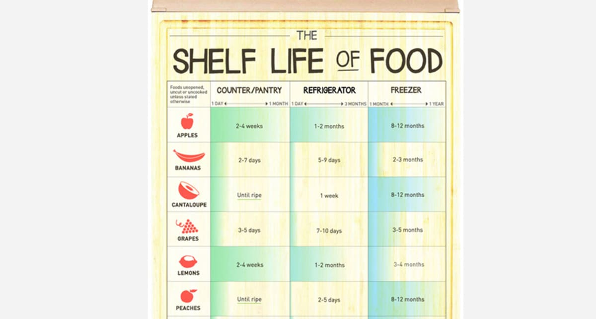 Infographic How Long Can You Keep Different Foods Before
