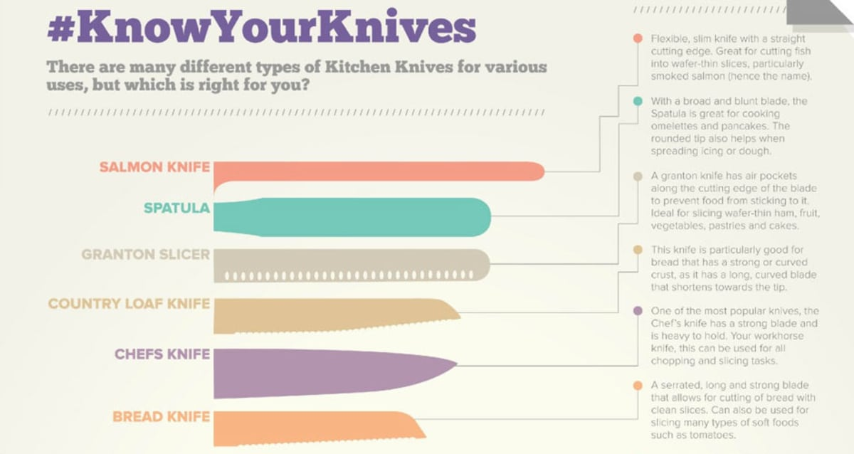 Make Sure You're Choosing The Right Knife For The Right