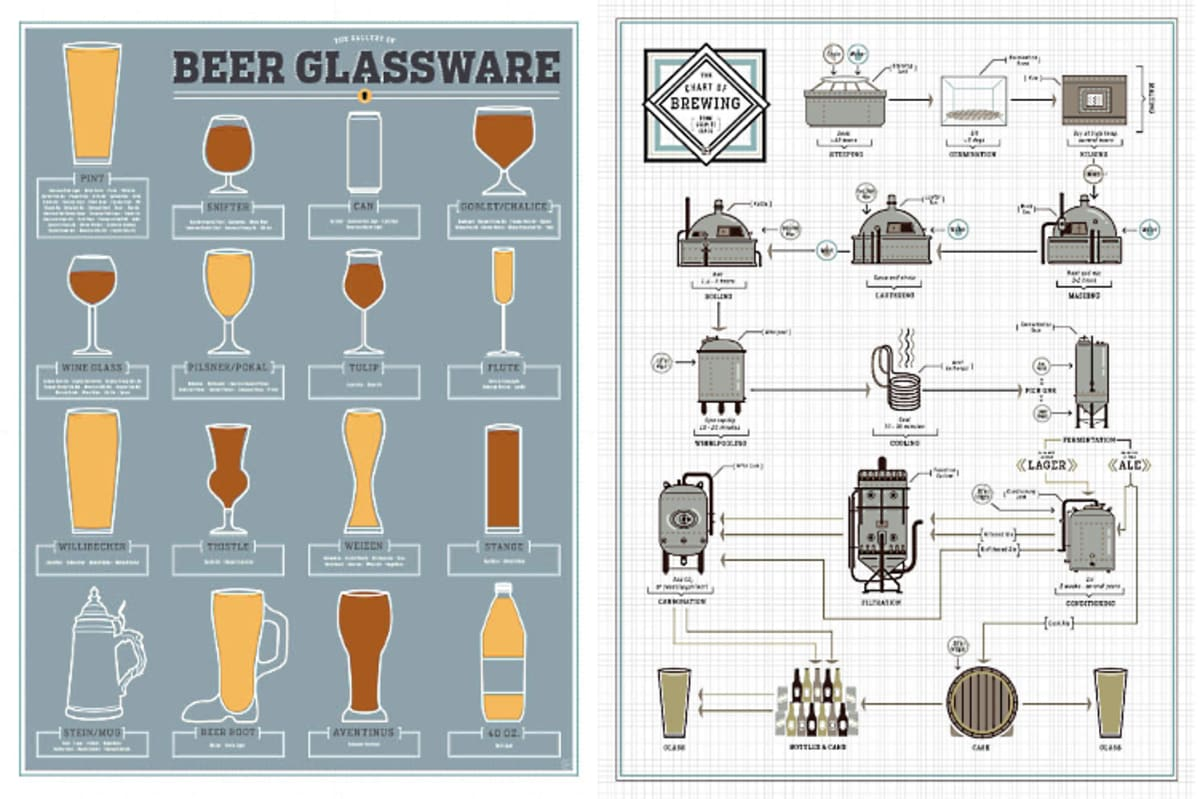 Pop Chart Lab Is Releasing More Classy    Beer    Prints For Your Walls   First We Feast