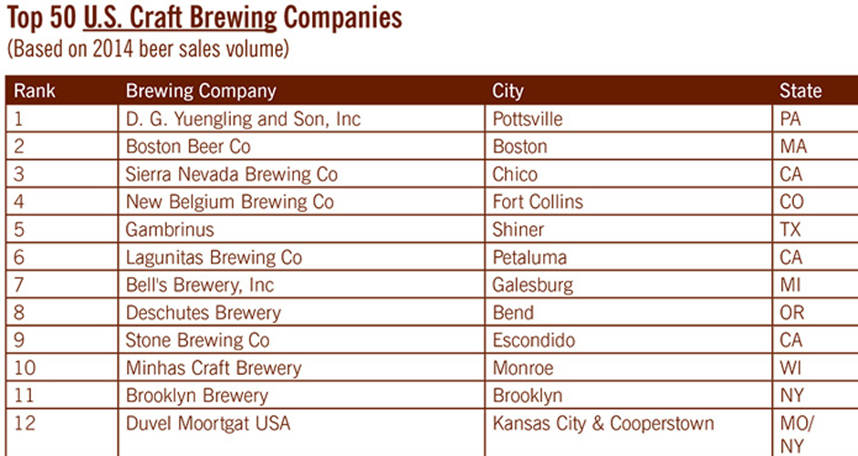 here are the top selling craft breweries of 2014 first