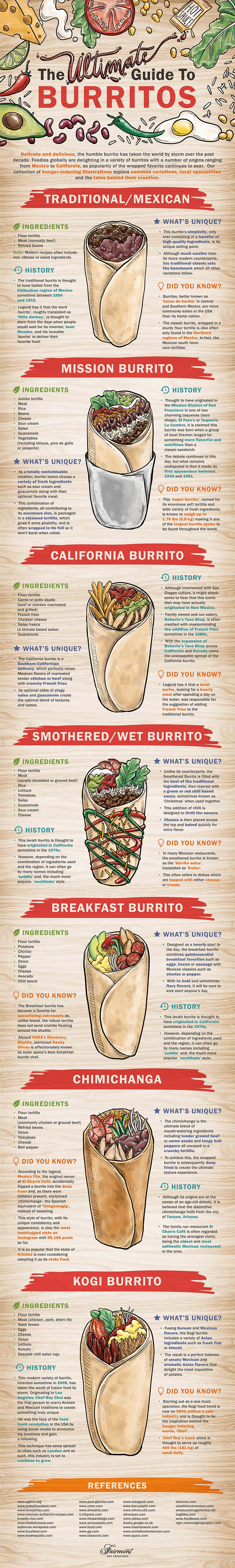 Ultimate Burrito Guide